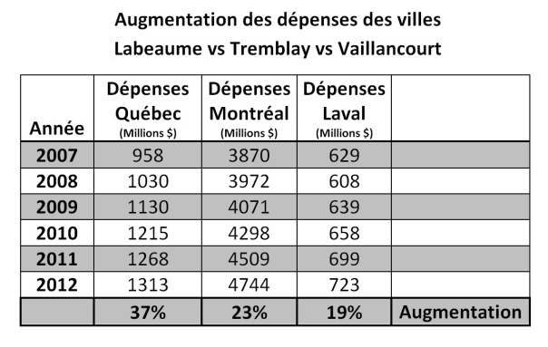 Labeaume vs Laval vs Mtl