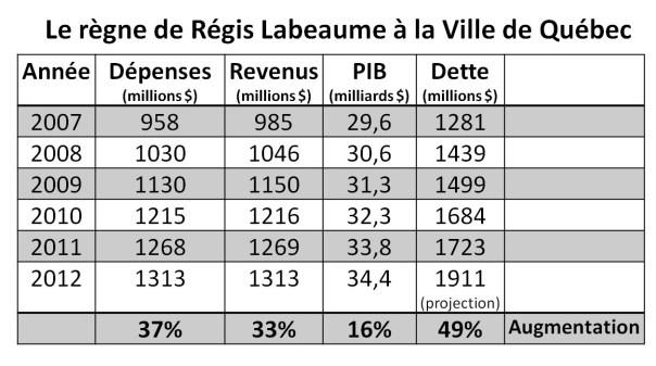Le règne de Régis Labeaume à la ville de Québec