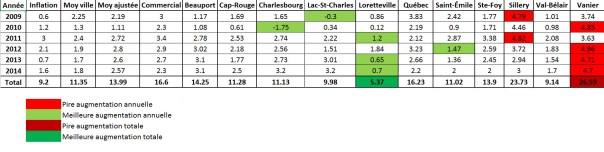 Augmentations taxes ville de Québec